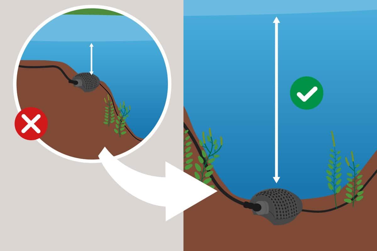 Richtige Wassertiefe für Pumpe