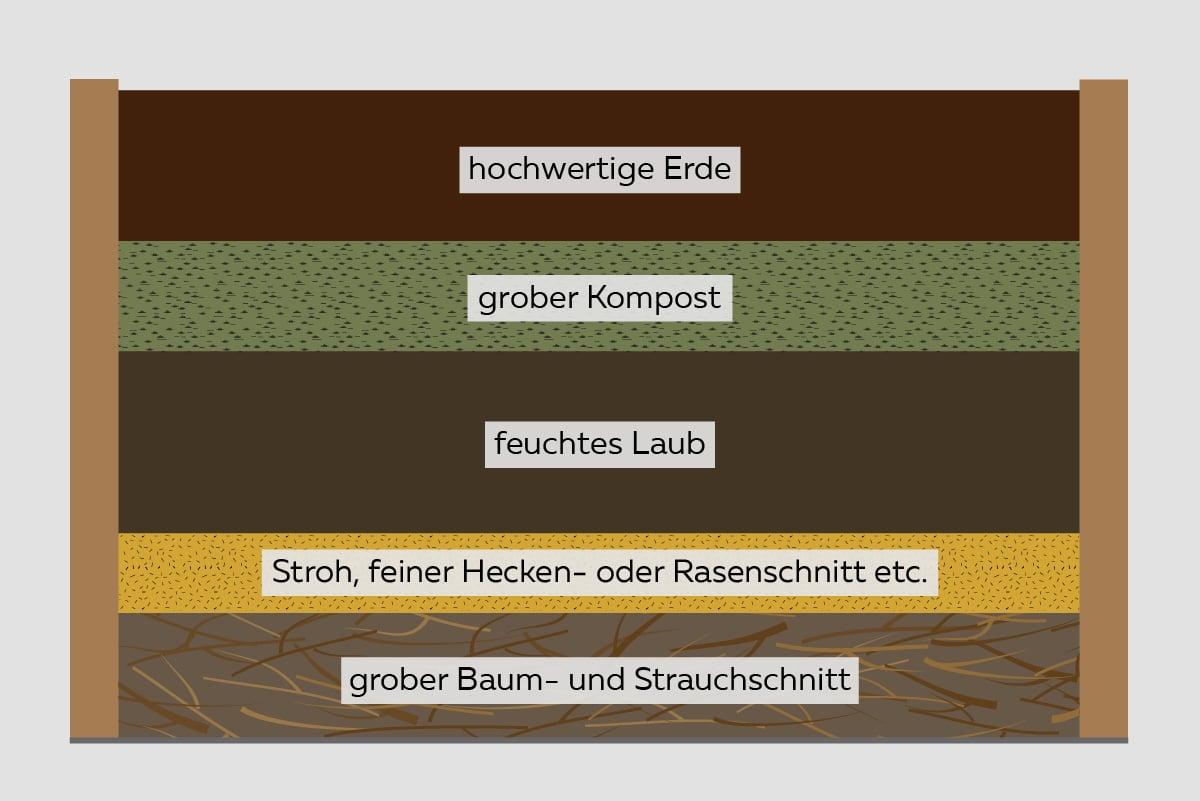 Hochbeet-Aufbau - Schichtaufbau eines Universalhochbeets